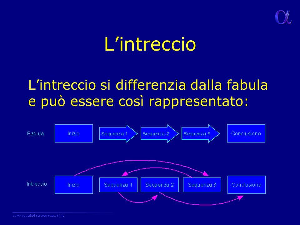 L'intreccio L'intreccio si differenzia dalla fabula e può essere così rappresentato: