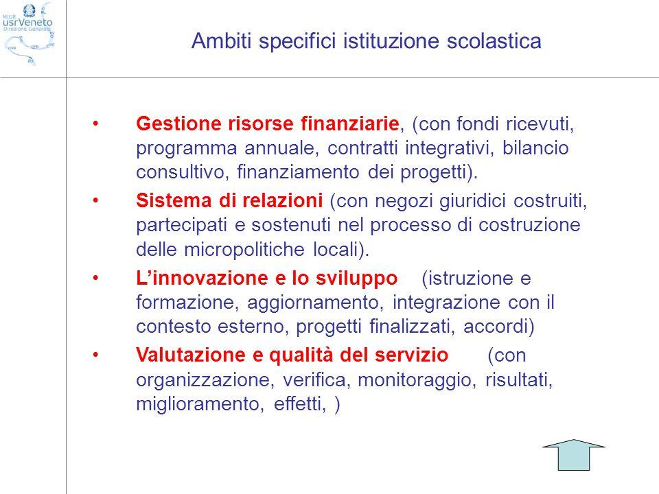 Ambiti specifici istituzione scolastica Gestione risorse finanziarie, (con fondi ricevuti, programma annuale, contratti integrativi, bilancio consultivo, finanziamento dei progetti).