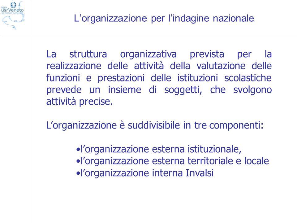 L'organizzazione per l'indagine nazionale La struttura organizzativa prevista per la realizzazione delle attività della valutazione delle funzioni e prestazioni delle istituzioni scolastiche prevede un insieme di soggetti, che svolgono attività precise.