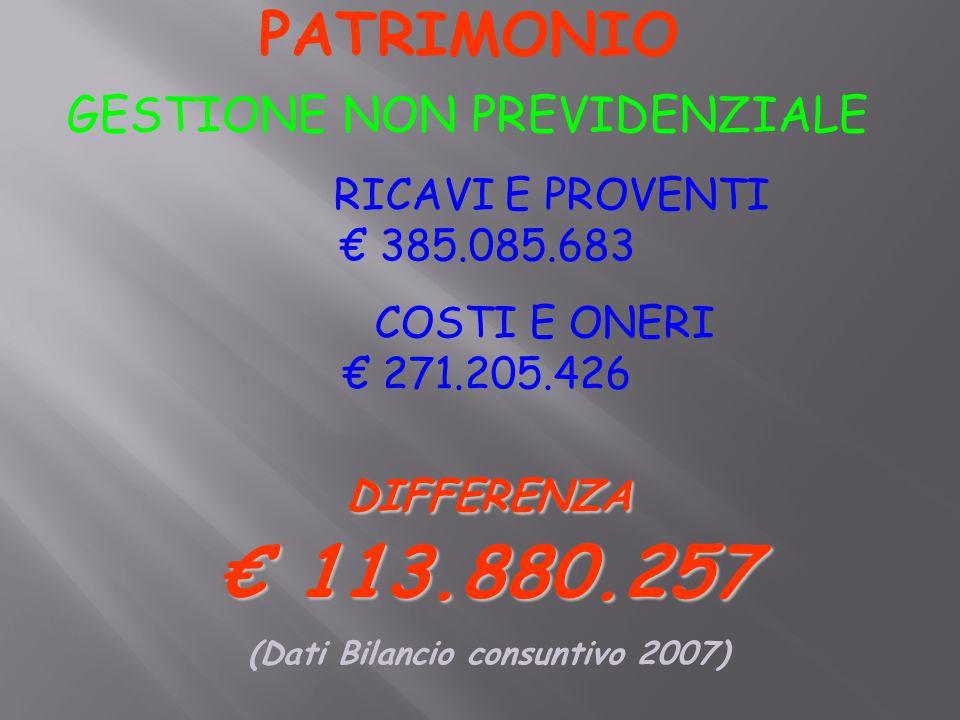 PATRIMONIO GESTIONE NON PREVIDENZIALE RICAVI E PROVENTI € 385.085.683 COSTI E ONERI € 271.205.426 DIFFERENZA € 113.880.257 (Dati Bilancio consuntivo 2007)