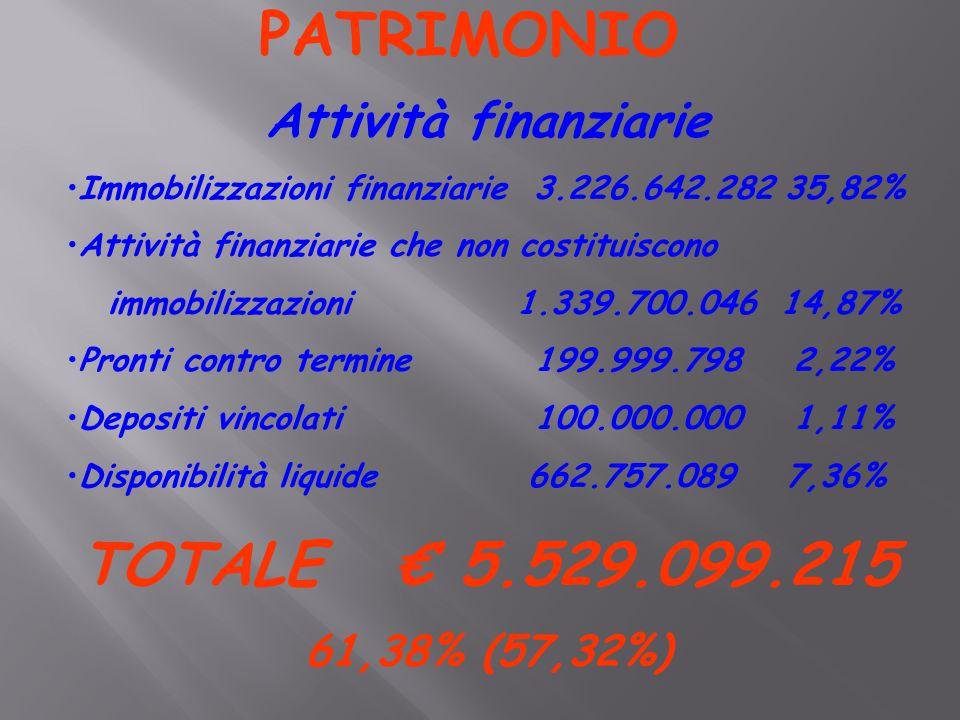 PATRIMONIO Attività finanziarie Immobilizzazioni finanziarie 3.226.642.282 35,82% Attività finanziarie che non costituiscono immobilizzazioni 1.339.700.046 14,87% Pronti contro termine 199.999.798 2,22% Depositi vincolati 100.000.000 1,11% Disponibilità liquide 662.757.089 7,36% TOTALE € 5.529.099.215 61,38% (57,32%)