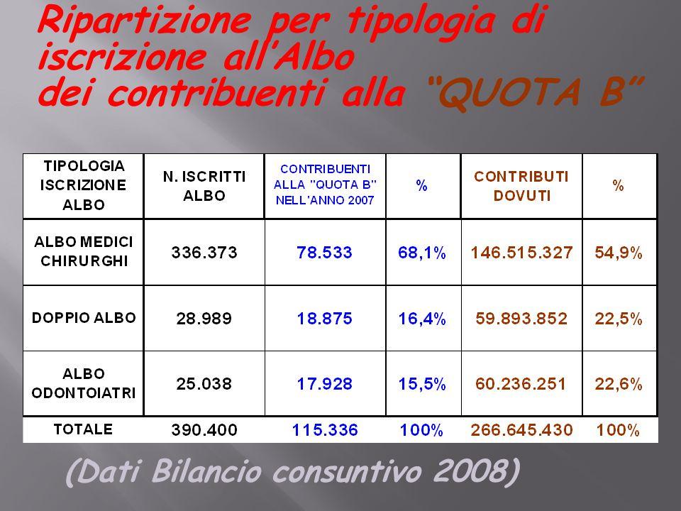 Ripartizione per tipologia di iscrizione all'Albo dei contribuenti alla QUOTA B (Dati Bilancio consuntivo 2008)