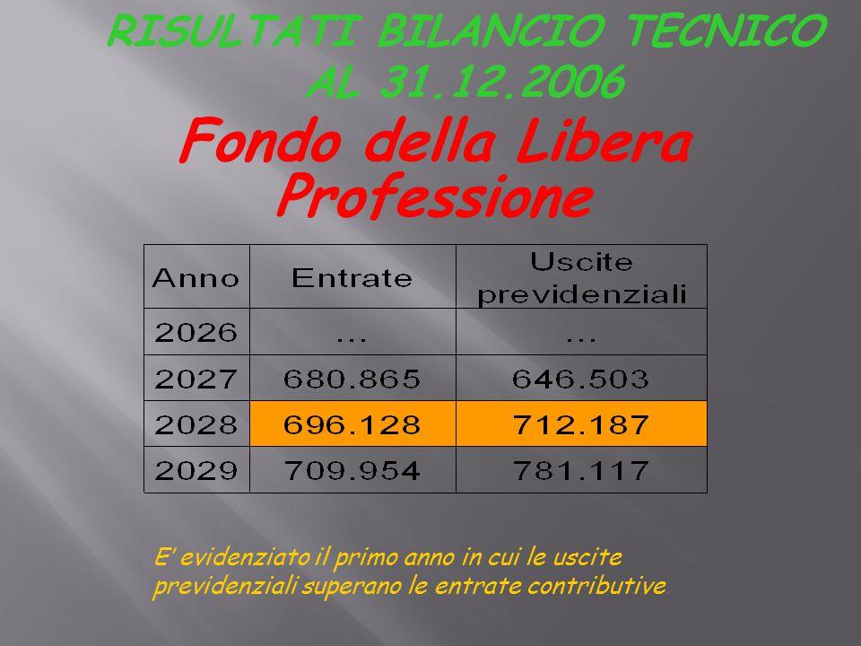 RISULTATI BILANCIO TECNICO AL 31.12.2006 E' evidenziato il primo anno in cui le uscite previdenziali superano le entrate contributive.