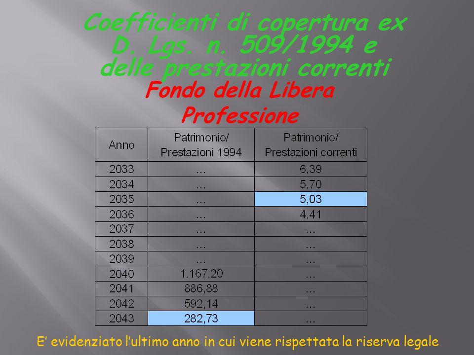 Coefficienti di copertura ex D. Lgs. n.