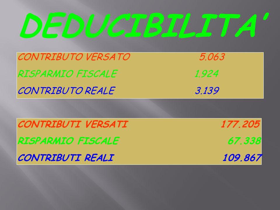 CONTRIBUTO VERSATO 5.063 RISPARMIO FISCALE 1.924 CONTRIBUTO REALE 3.139 CONTRIBUTI VERSATI 177.205 RISPARMIO FISCALE 67.338 CONTRIBUTI REALI 109.867 DEDUCIBILITA'