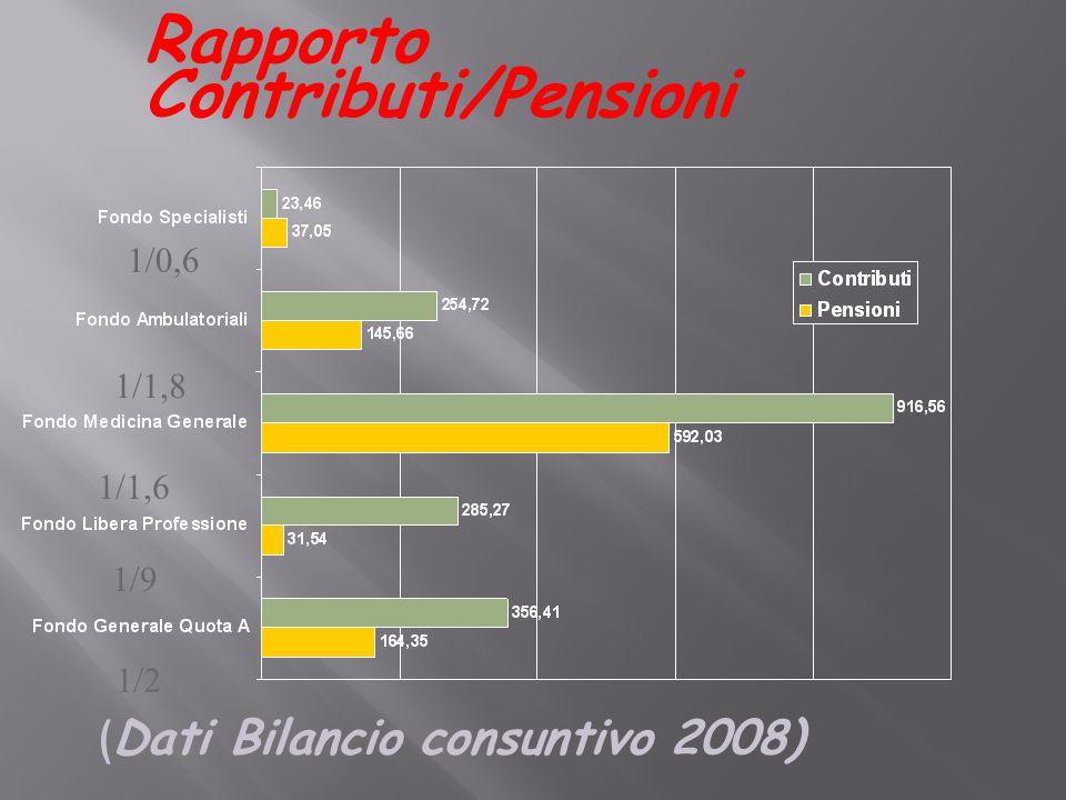 Rapporto Contributi/Pensioni ( Dati Bilancio consuntivo 2008) 1/2 1/9 1/1,6 1/1,8 1/0,6