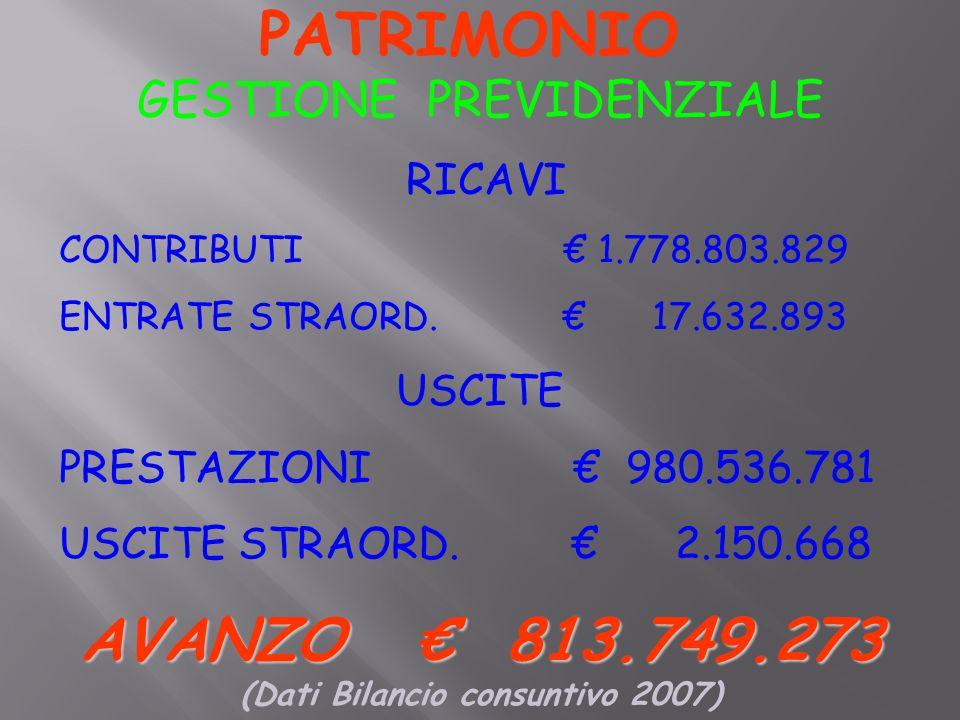 PATRIMONIO GESTIONE PREVIDENZIALE RICAVI CONTRIBUTI € 1.778.803.829 ENTRATE STRAORD.