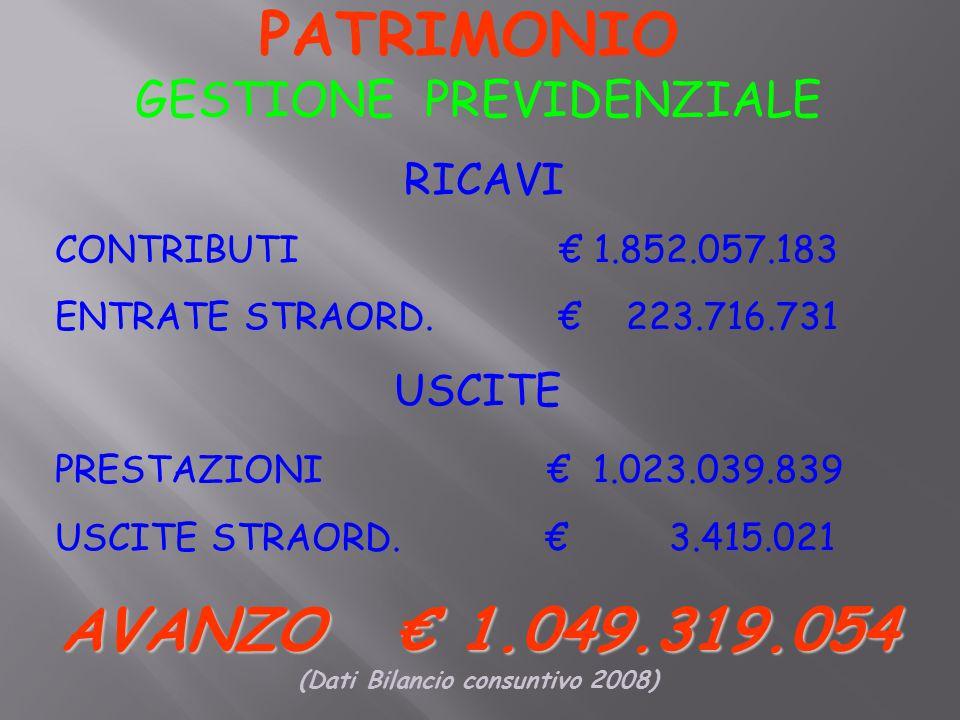 PATRIMONIO GESTIONE PREVIDENZIALE RICAVI CONTRIBUTI € 1.852.057.183 ENTRATE STRAORD.