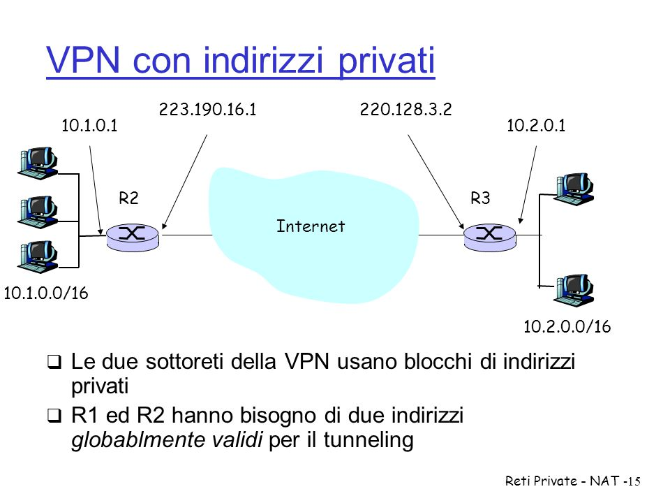 Reti Private - NAT-15  Le due sottoreti della VPN usano blocchi di indirizzi privati  R1 ed R2 hanno bisogno di due indirizzi globablmente validi pe
