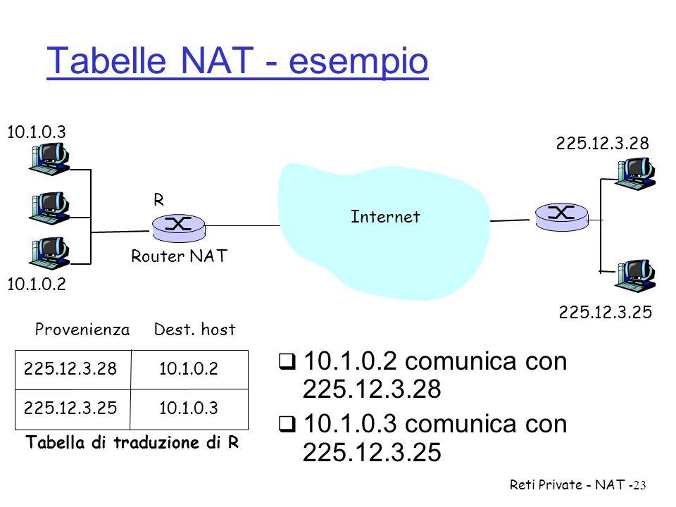 Reti Private - NAT-23 Tabelle NAT - esempio  10.1.0.2 comunica con 225.12.3.28  10.1.0.3 comunica con 225.12.3.25 Internet R 10.1.0.2 Router NAT 225