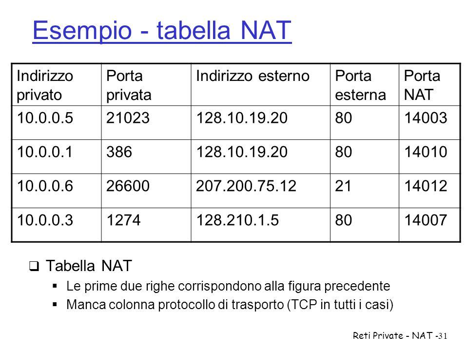 Reti Private - NAT-31 Esempio - tabella NAT  Tabella NAT  Le prime due righe corrispondono alla figura precedente  Manca colonna protocollo di tras