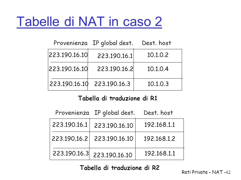 Reti Private - NAT-42 Tabelle di NAT in caso 2 223.190.16.1010.1.0.2 223.190.16.1010.1.0.4 ProvenienzaDest. host Tabella di traduzione di R1 IP global
