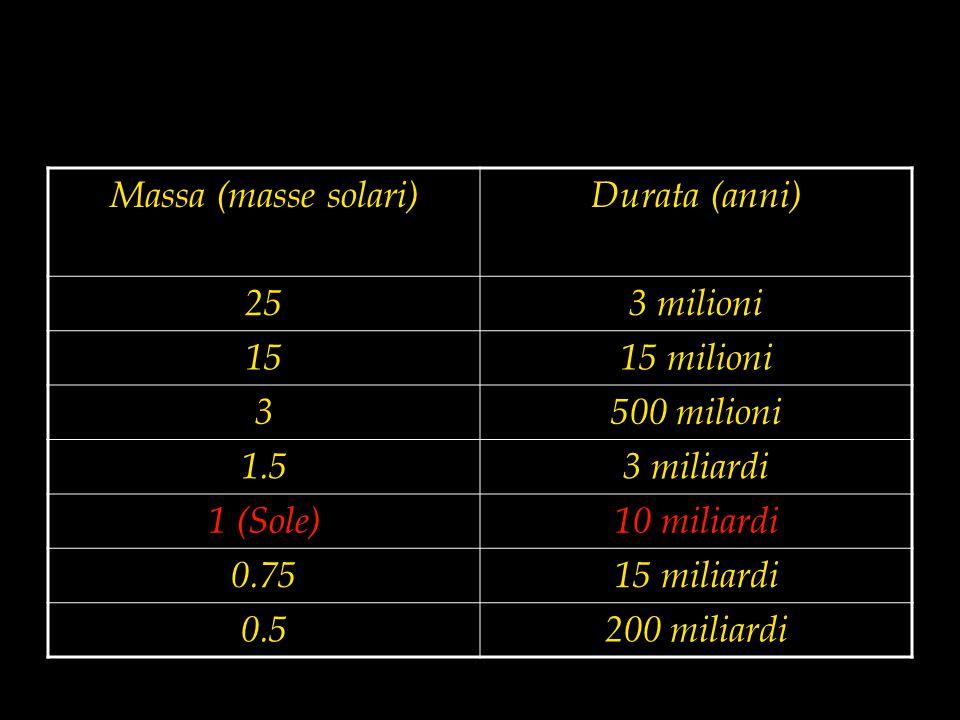 Massa (masse solari) Durata (anni) 253 milioni 1515 milioni 3500 milioni 1.53 miliardi 1 (Sole)10 miliardi 0.7515 miliardi 0.5200 miliardi