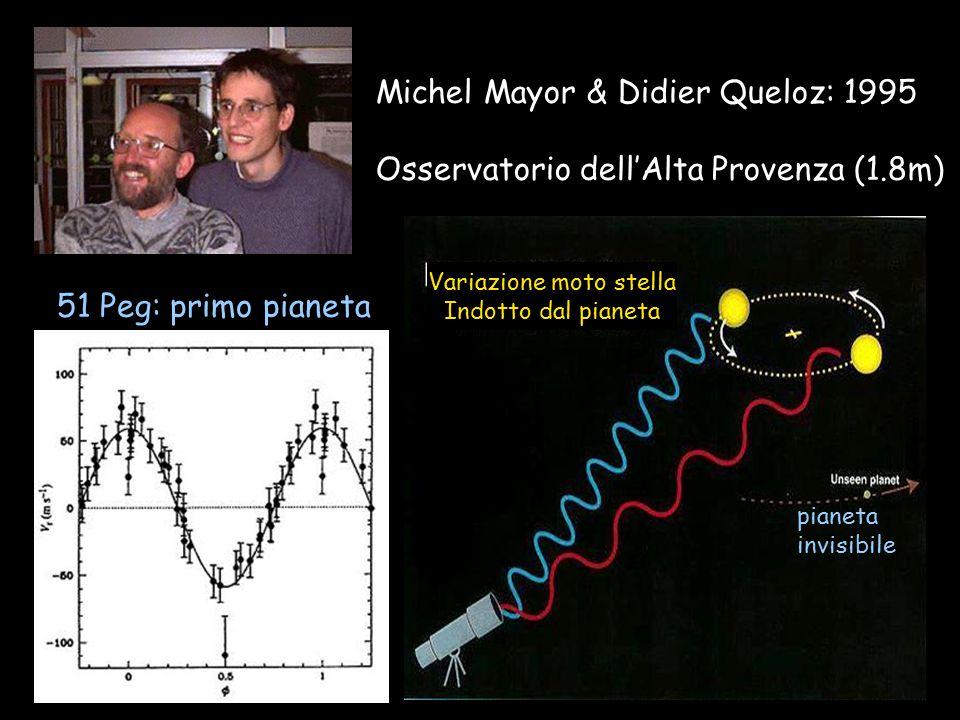 Michel Mayor & Didier Queloz: 1995 Osservatorio dell'Alta Provenza (1.8m) 51 Peg: primo pianeta pianeta invisibile Variazione moto stella Indotto dal pianeta