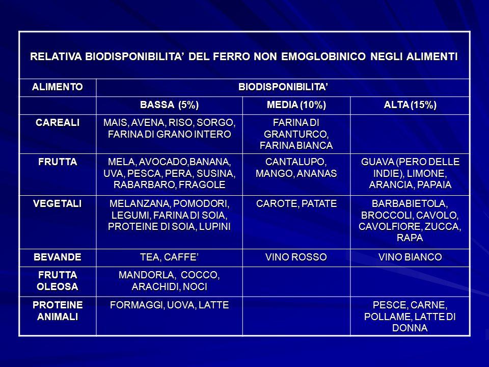 RELATIVA BIODISPONIBILITA' DEL FERRO NON EMOGLOBINICO NEGLI ALIMENTI ALIMENTOBIODISPONIBILITA' BASSA (5%) MEDIA (10%) ALTA (15%) CAREALI MAIS, AVENA,