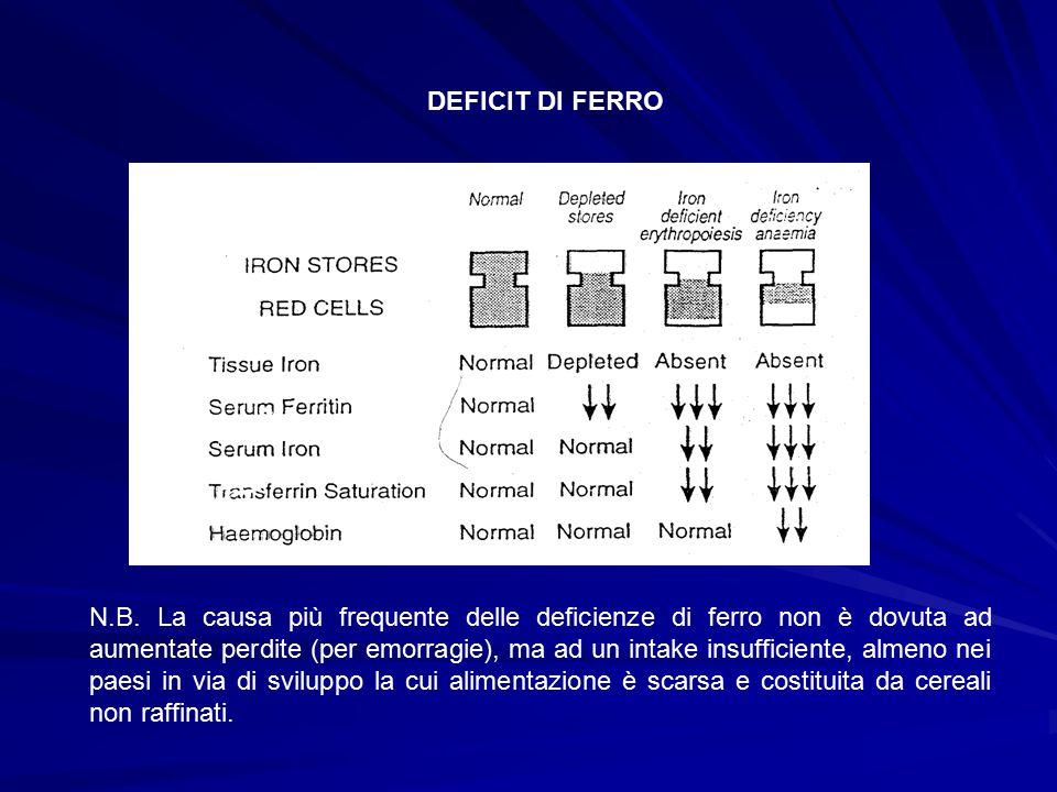 DEFICIT DI FERRO N.B. La causa più frequente delle deficienze di ferro non è dovuta ad aumentate perdite (per emorragie), ma ad un intake insufficient