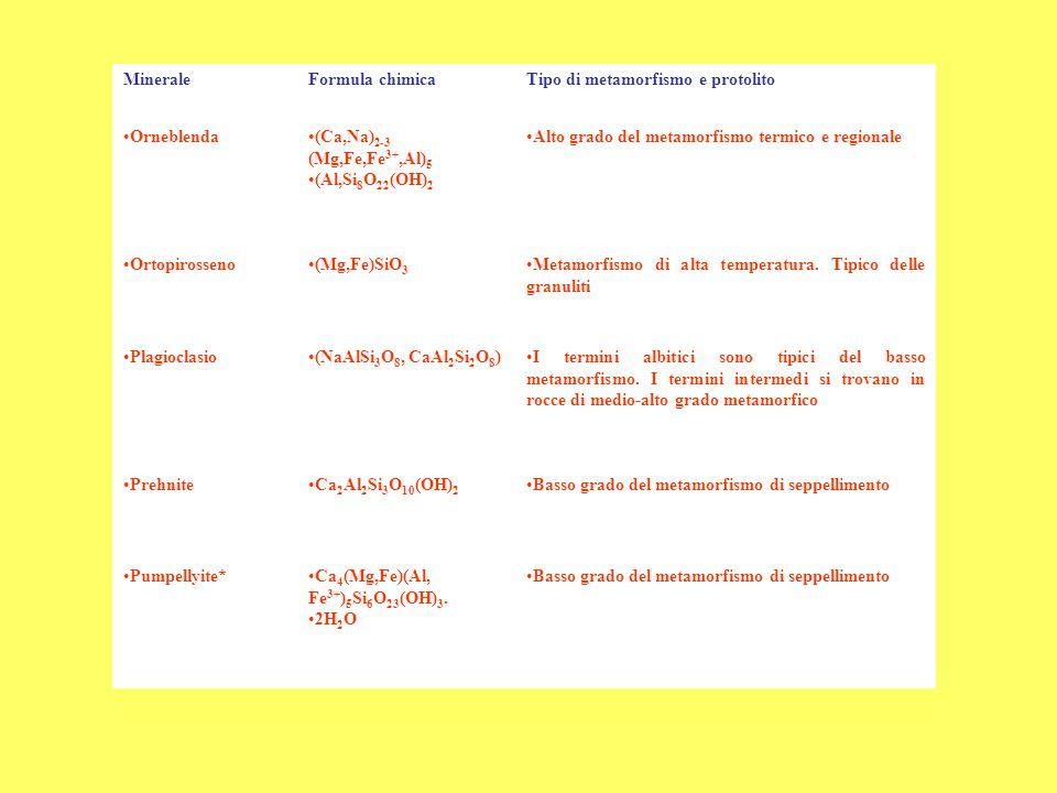 MineraleFormula chimicaTipo di metamorfismo e protolito Orneblenda(Ca,Na) 2-3 (Mg,Fe,Fe 3+,Al) 5 (Al,Si 8 O 22 (OH) 2 Alto grado del metamorfismo term