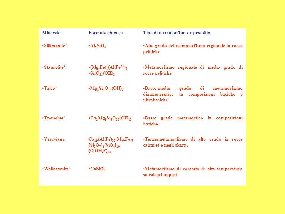 MineraleFormula chimicaTipo di metamorfismo e protolito Sillimanite*Al 2 SiO 5 Alto grado del metamorfismo regionale in rocce pelitiche Staurolite*(Mg