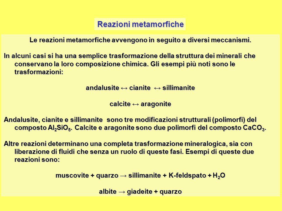 Reazioni metamorfiche andalusite ↔ cianite ↔ sillimanite calcite ↔ aragonite muscovite + quarzo → sillimanite + K-feldspato + H2O albite → giadeite + quarzo