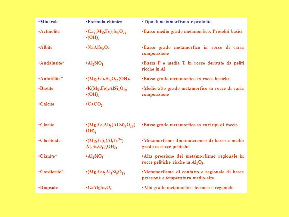 MineraleFormula chimicaTipo di metamorfismo e protolito ActinoliteCa 2 (Mg,Fe) 7 Si 8 O 22 (OH) 2 Basso-medio grado metamorfico. Protoliti basici Albi