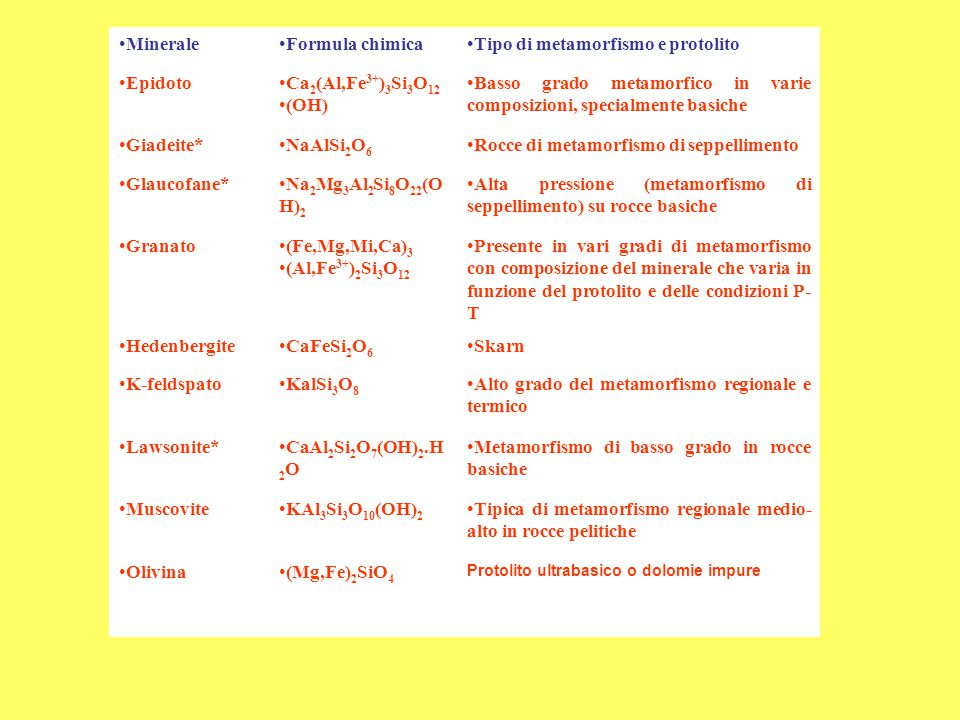 MineraleFormula chimicaTipo di metamorfismo e protolito Orneblenda(Ca,Na) 2-3 (Mg,Fe,Fe 3+,Al) 5 (Al,Si 8 O 22 (OH) 2 Alto grado del metamorfismo termico e regionale Ortopirosseno(Mg,Fe)SiO 3 Metamorfismo di alta temperatura.