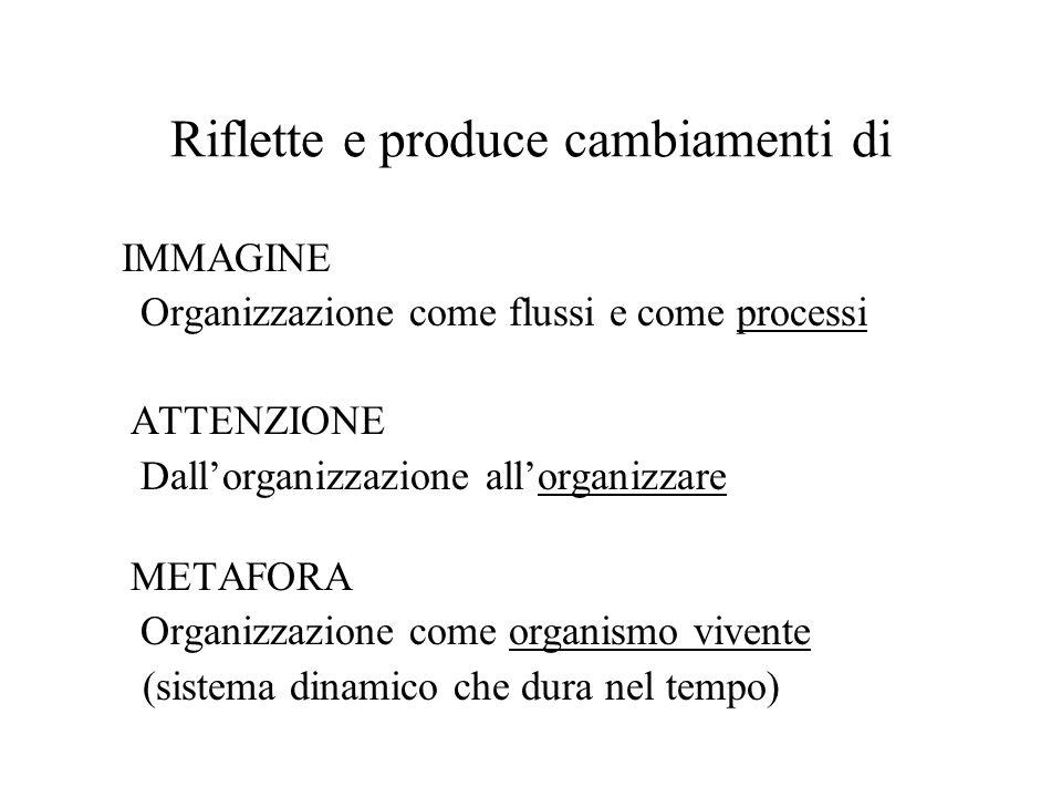 Riflette e produce cambiamenti di IMMAGINE Organizzazione come flussi e come processi ATTENZIONE Dall'organizzazione all'organizzare METAFORA Organizzazione come organismo vivente (sistema dinamico che dura nel tempo)