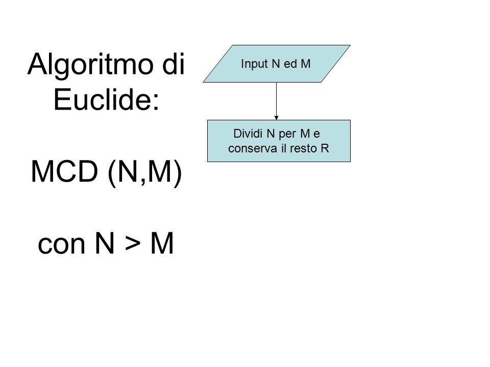 Algoritmo di Euclide: MCD (N,M) con N > M Input N ed M Dividi N per M e conserva il resto R