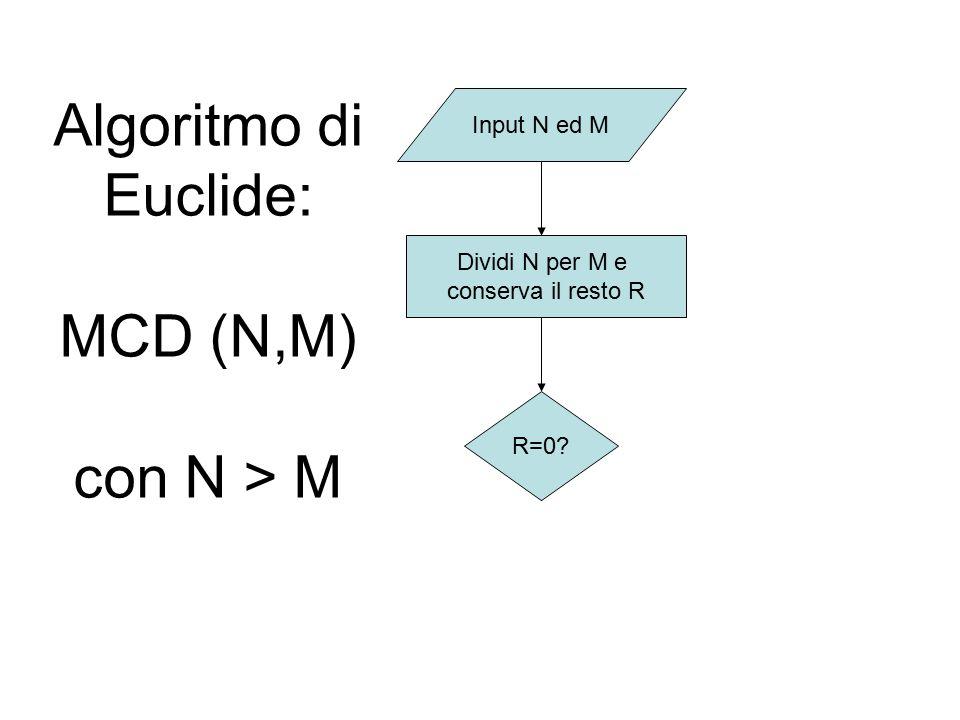Algoritmo di Euclide: MCD (N,M) con N > M Input N ed M R=0? Dividi N per M e conserva il resto R