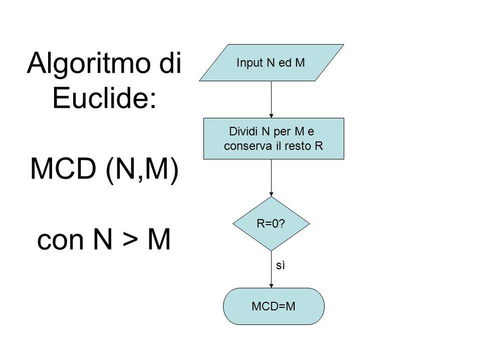 Algoritmo di Euclide: MCD (N,M) con N > M Input N ed M R=0? Dividi N per M e conserva il resto R MCD=M sì