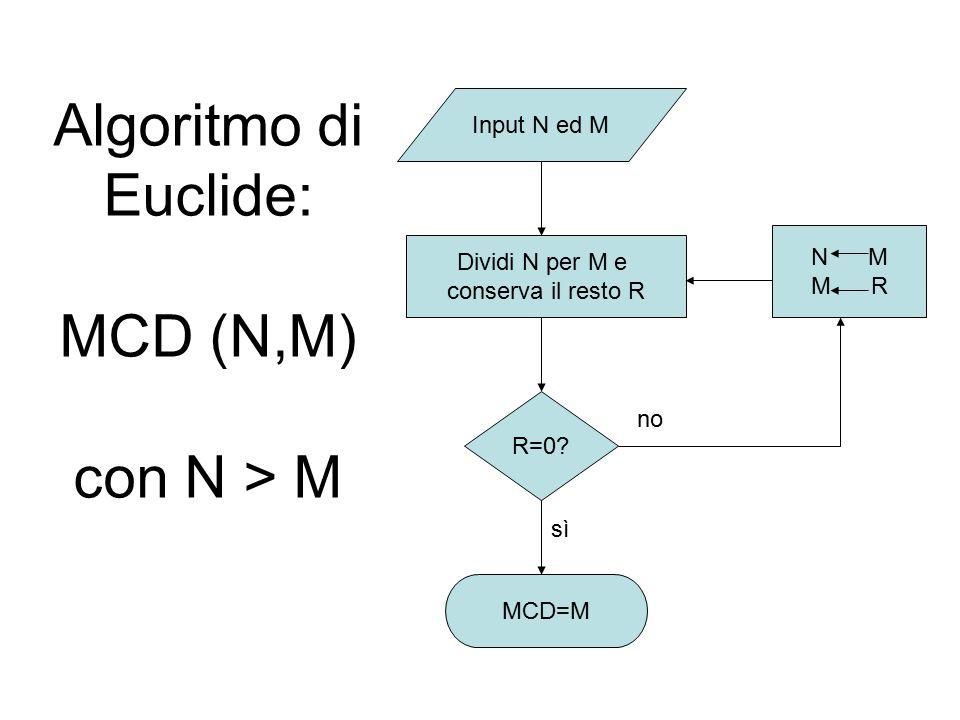 Algoritmo di Euclide: MCD (N,M) con N > M Input N ed M R=0? Dividi N per M e conserva il resto R MCD=M N M M R sì no