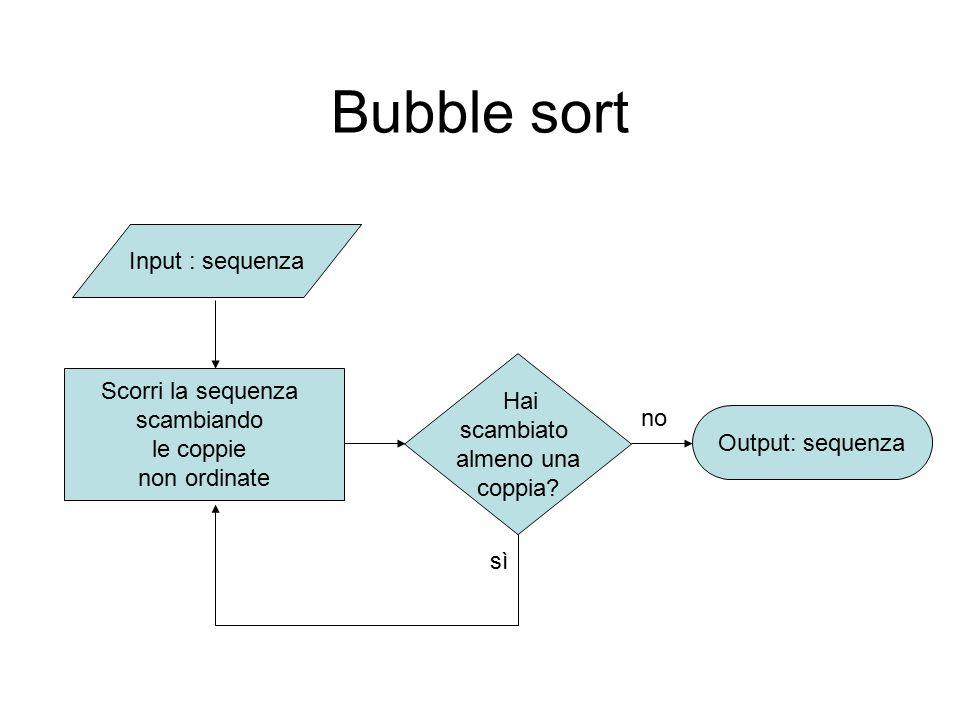 Bubble sort Input : sequenza Hai scambiato almeno una coppia? Scorri la sequenza scambiando le coppie non ordinate Output: sequenza sì no