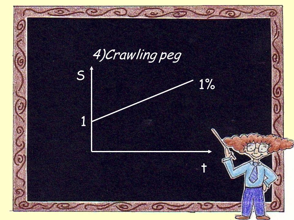 4)Crawling peg S t 1% 1