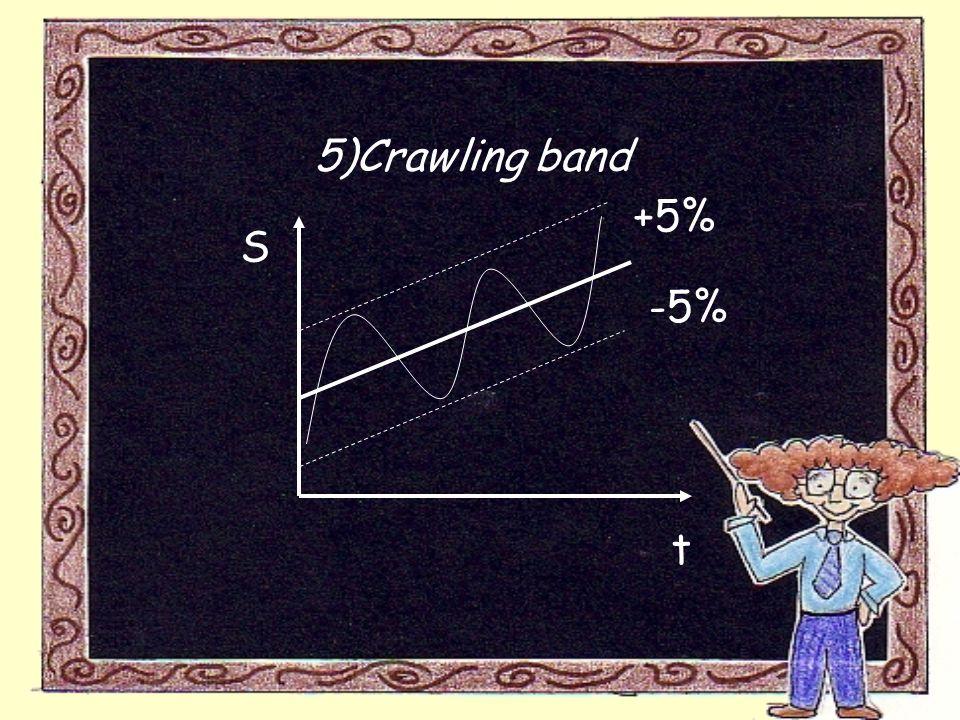 5)Crawling band S t +5% -5%