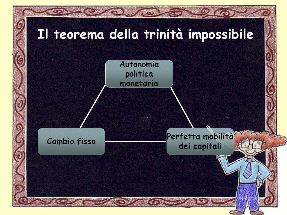 Il teorema della trinità impossibile Autonomia politica monetaria Cambio fisso Perfetta mobilità dei capitali