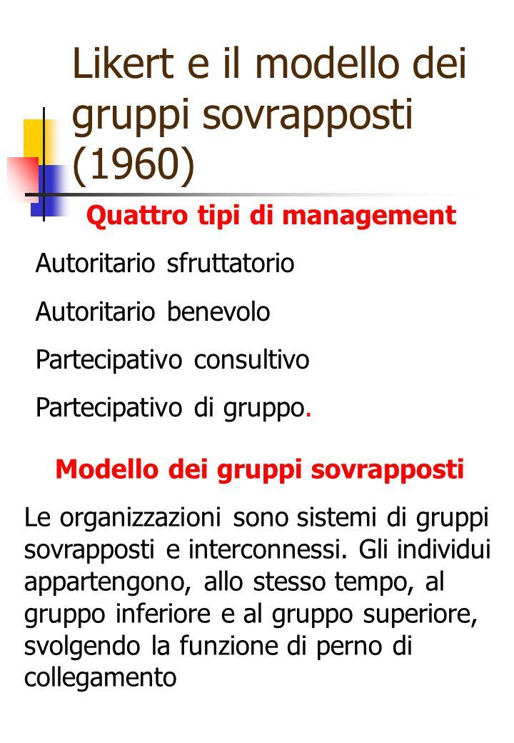 Likert e il modello dei gruppi sovrapposti (1960) Quattro tipi di management Autoritario sfruttatorio Autoritario benevolo Partecipativo consultivo Pa