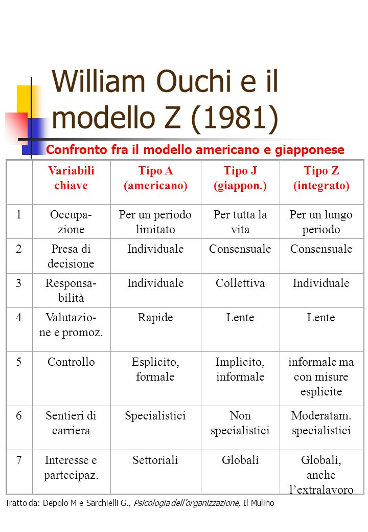 William Ouchi e il modello Z (1981) Variabili chiave Tipo A (americano) Tipo J (giappon.) Tipo Z (integrato) 1Occupa- zione Per un periodo limitato Pe