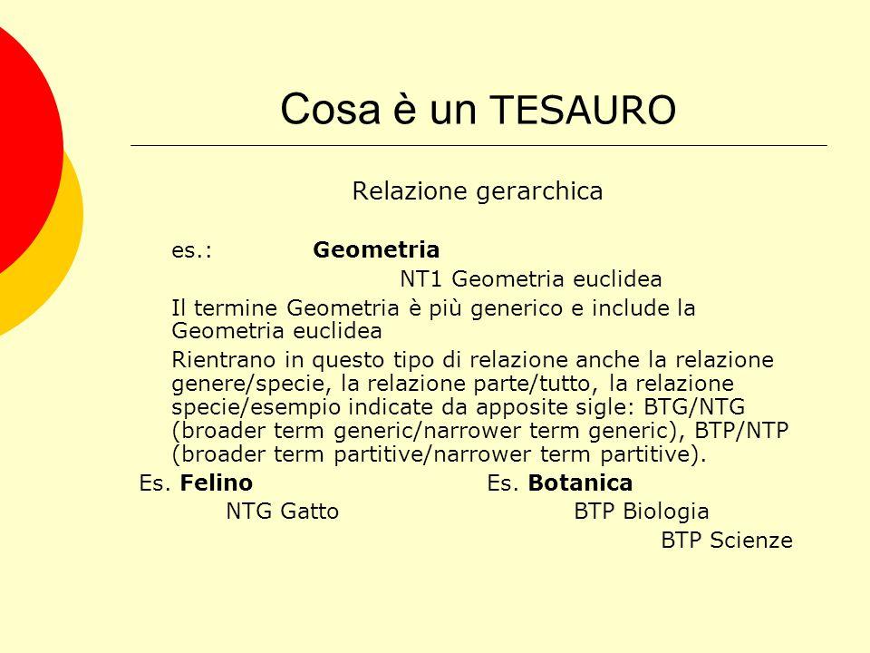 Cosa è un TESAURO Relazione gerarchica es.:Geometria NT1 Geometria euclidea Il termine Geometria è più generico e include la Geometria euclidea Rientrano in questo tipo di relazione anche la relazione genere/specie, la relazione parte/tutto, la relazione specie/esempio indicate da apposite sigle: BTG/NTG (broader term generic/narrower term generic), BTP/NTP (broader term partitive/narrower term partitive).