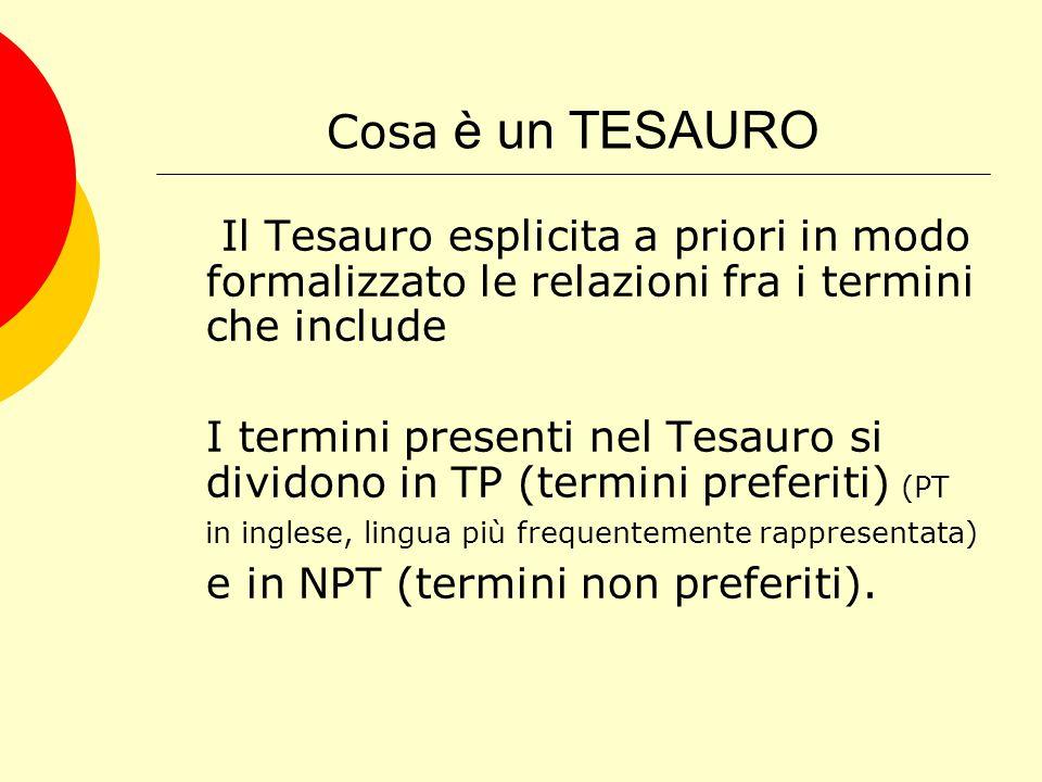 Cosa è un TESAURO Il Tesauro esplicita a priori in modo formalizzato le relazioni fra i termini che include I termini presenti nel Tesauro si dividono in TP (termini preferiti) (PT in inglese, lingua più frequentemente rappresentata) e in NPT (termini non preferiti).