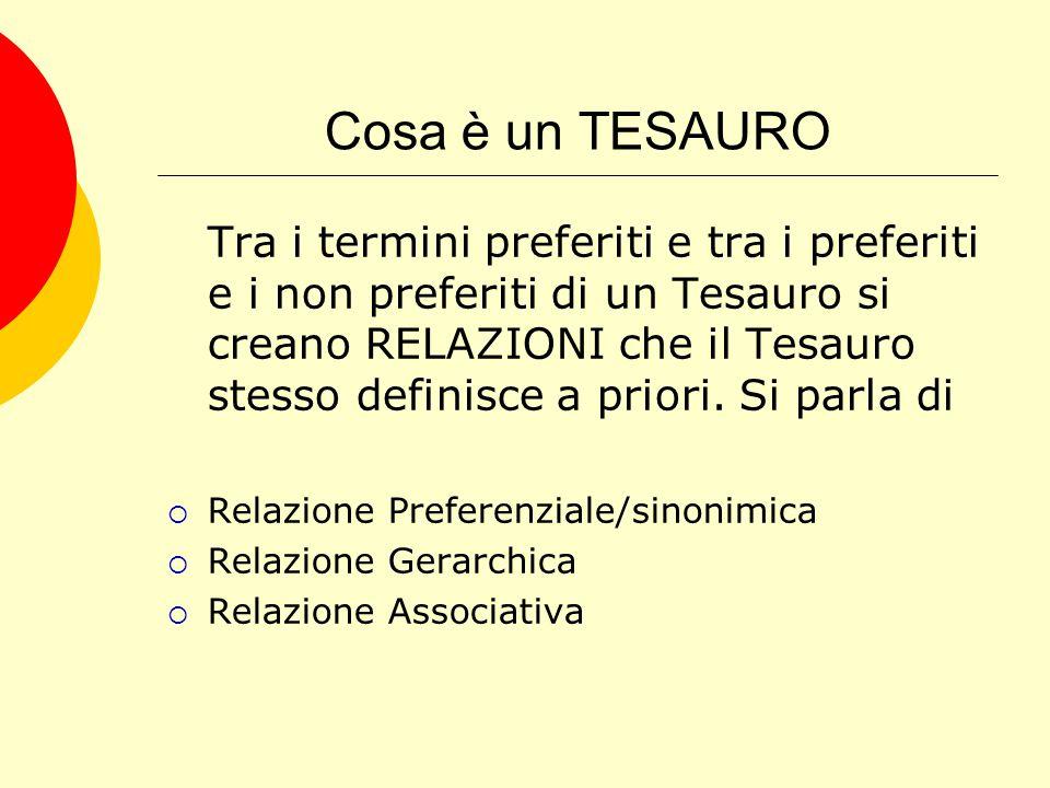 Cosa è un TESAURO Tra i termini preferiti e tra i preferiti e i non preferiti di un Tesauro si creano RELAZIONI che il Tesauro stesso definisce a priori.