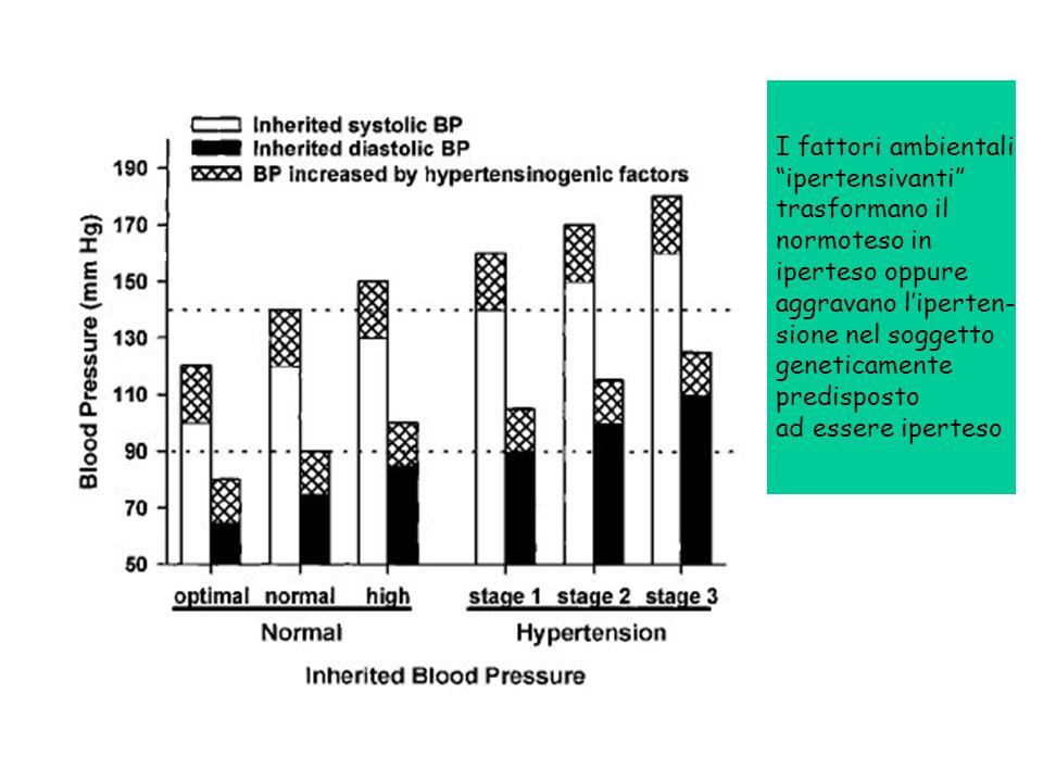 I fattori ambientali ipertensivanti trasformano il normoteso in iperteso oppure aggravano l'iperten- sione nel soggetto geneticamente predisposto ad essere iperteso