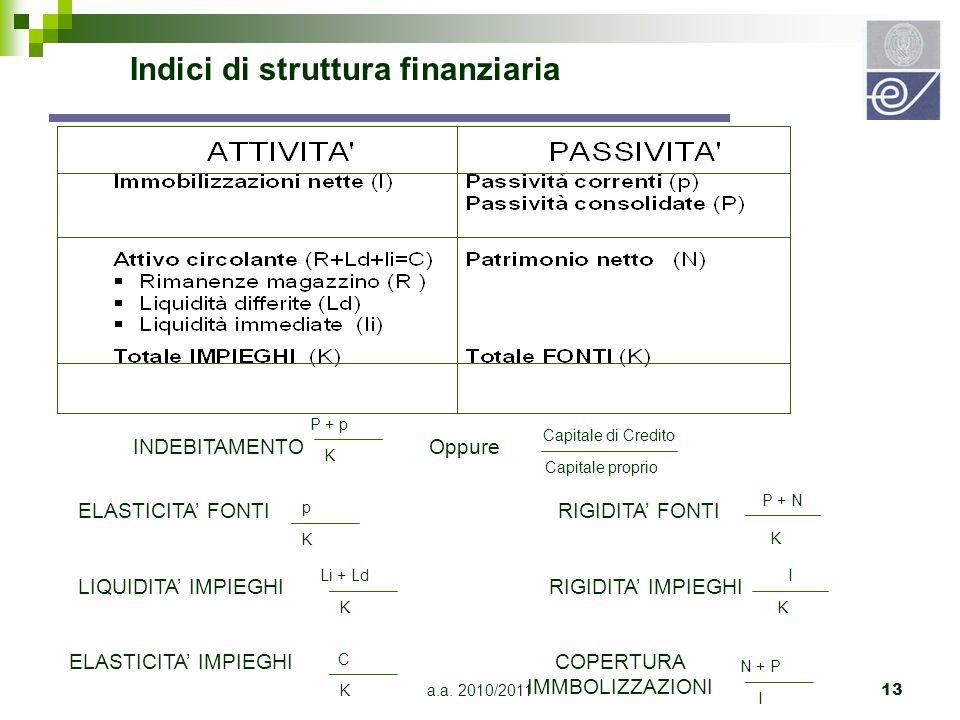 a.a. 2010/201113 Indici di struttura finanziaria INDEBITAMENTO P + p K Capitale di Credito Capitale proprio Oppure ELASTICITA' IMPIEGHI C K P + N K EL