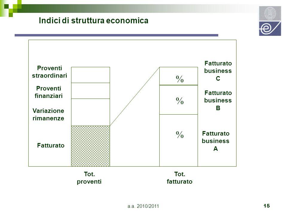 a.a. 2010/201115 Indici di struttura economica Tot. proventi Tot. fatturato Fatturato business A Fatturato business B Fatturato business C Fatturato P