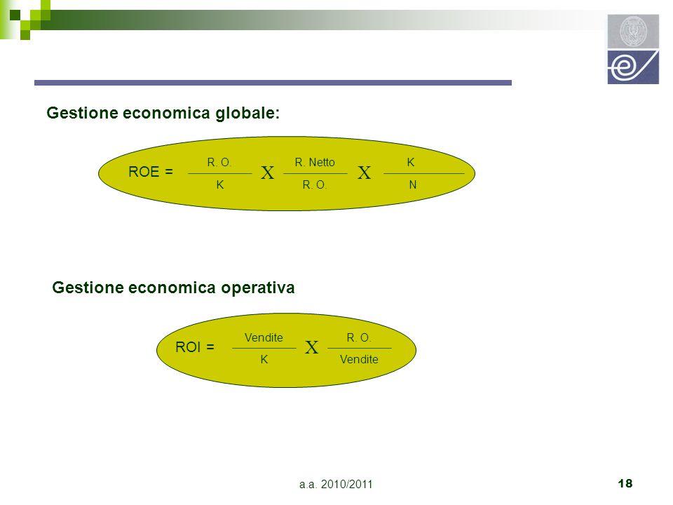 a.a. 2010/201118 R. O. K ROE = R. Netto R. O. X K N X Gestione economica globale: Vendite K ROI = R. O. Vendite X Gestione economica operativa