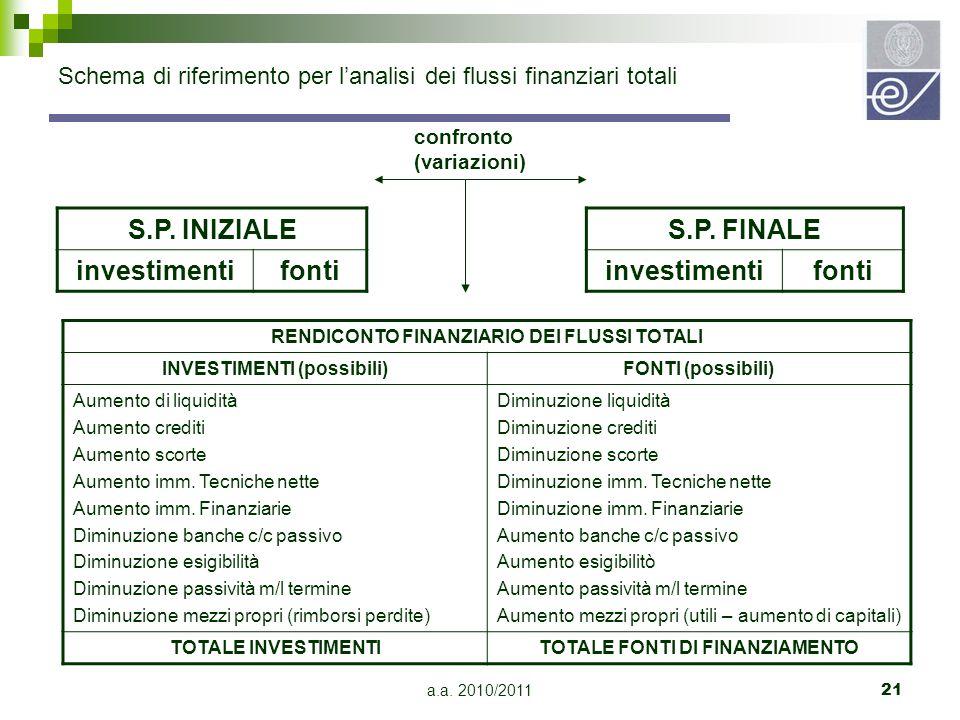 a.a. 2010/201121 Schema di riferimento per l'analisi dei flussi finanziari totali RENDICONTO FINANZIARIO DEI FLUSSI TOTALI INVESTIMENTI (possibili)FON