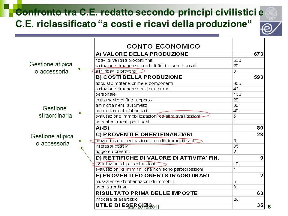 """a.a. 2010/20116 Confronto tra C.E. redatto secondo principi civilistici e C.E. riclassificato """"a costi e ricavi della produzione"""" Gestione atipica o a"""