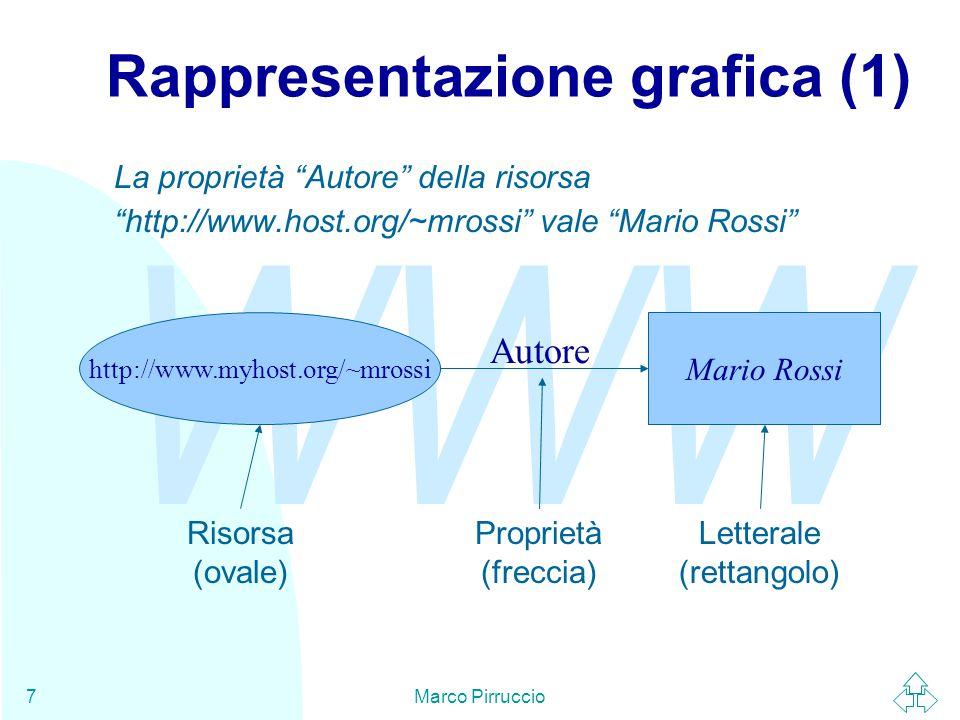 WWW Marco Pirruccio7 Rappresentazione grafica (1) http://www.myhost.org/~mrossi Mario Rossi La proprietà Autore della risorsa http://www.host.org/~mrossi vale Mario Rossi Autore Risorsa (ovale) Proprietà (freccia) Letterale (rettangolo)