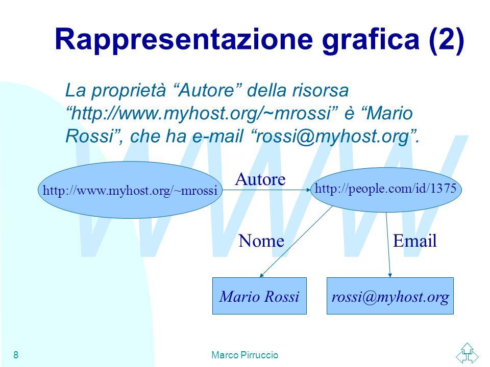 WWW Marco Pirruccio8 Rappresentazione grafica (2) Mario Rossi Autore rossi@myhost.org http://people.com/id/1375 NomeEmail La proprietà Autore della risorsa http://www.myhost.org/~mrossi è Mario Rossi , che ha e-mail rossi@myhost.org .