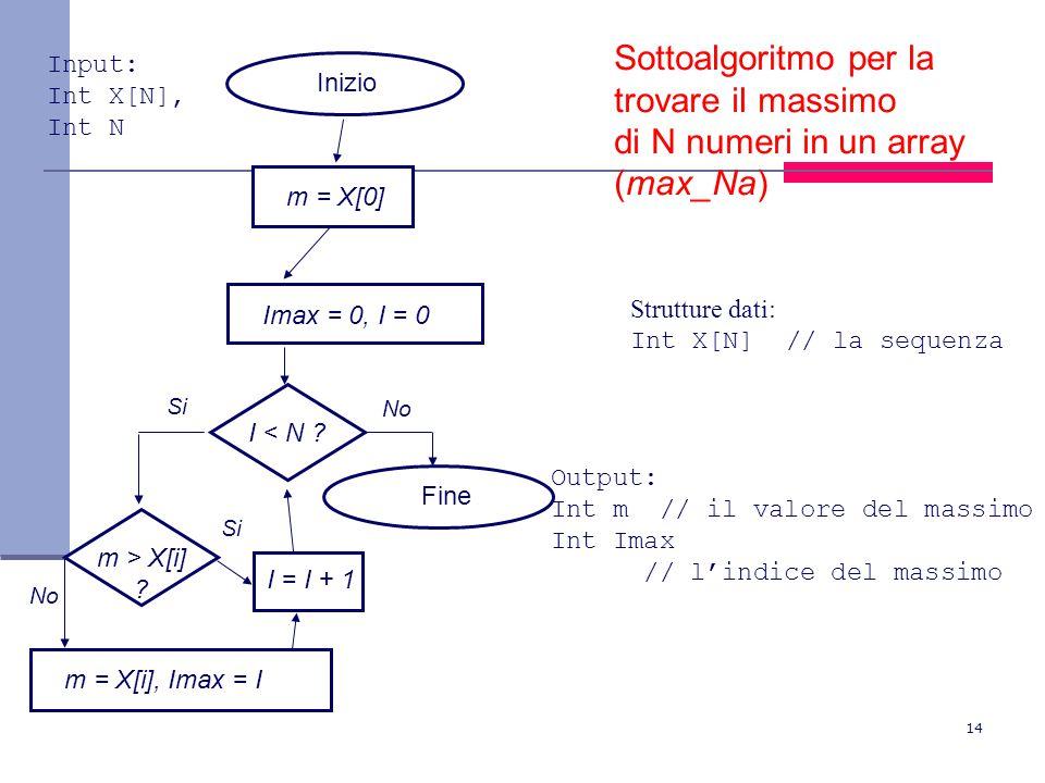 14 I < N ? Inizio Fine Si No Sottoalgoritmo per la trovare il massimo di N numeri in un array (max_Na) Imax = 0, I = 0 I = I + 1 Strutture dati: Int X
