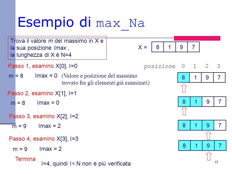 15 Esempio di max_Na 8197 8197 Passo 1, esamino X[0], I=0 m = 8Imax = 0 Termina Trova il valore m del massimo in X e la sua posizione Imax, la lunghezza di X è N=4 Passo 2, esamino X[1], I=1 8197 8197 Passo 3, esamino X[2], I=2 8197 Passo 4, esamino X[3], I=3 X = 0 1 2 3posizione I=4, quindi I< N non è più verificata (Valore e posizione del massimo trovato fra gli elementi già esaminati) m = 8Imax = 0 m = 9Imax = 2 m = 9Imax = 2