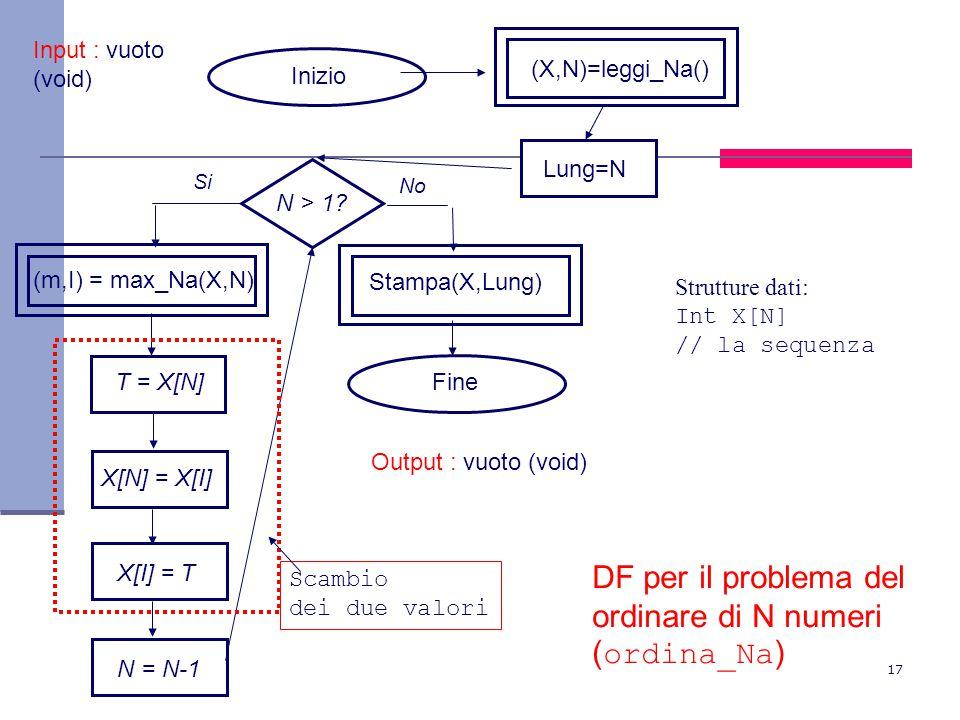 17 N > 1? Inizio Fine Si No (X,N)=leggi_Na() (m,I) = max_Na(X,N) DF per il problema del ordinare di N numeri ( ordina_Na ) Strutture dati: Int X[N] //